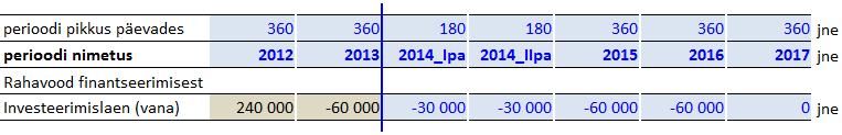 Rahavood finantseerimisest - näide olemasoleva laenu- või liisingukohustuse amortiseerimisest finantsprognoosis